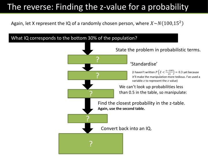The reverse: Finding the z-value for a probability