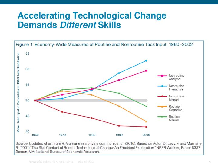 Accelerating Technological Change Demands