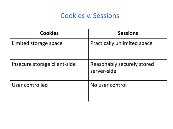 Cookies v. Sessions