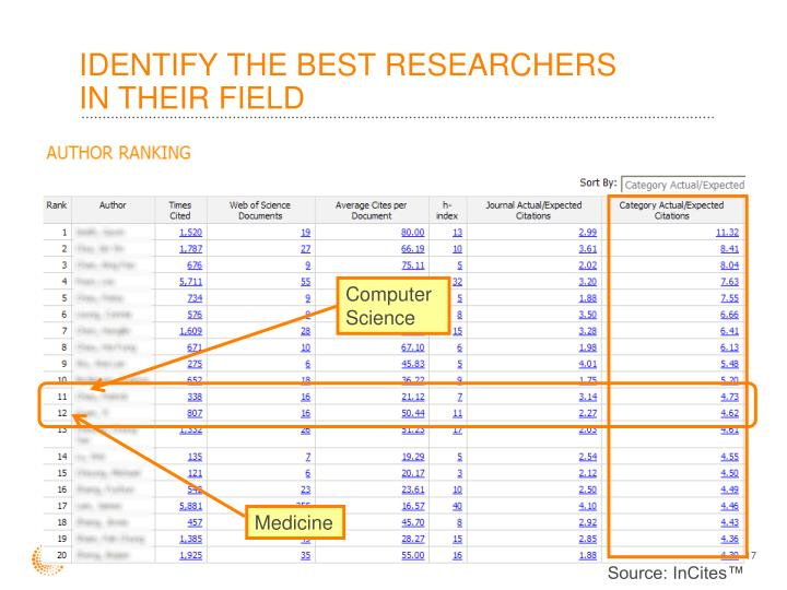 IDENTIFY THE BEST RESEARCHERS