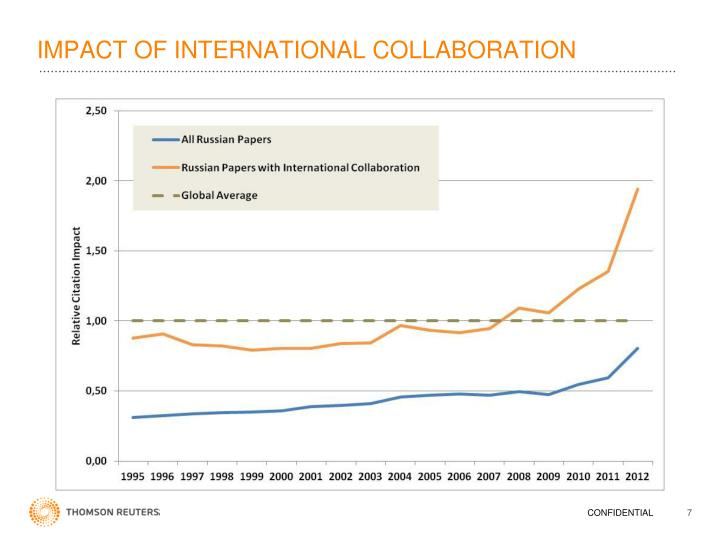 IMPACT OF INTERNATIONAL COLLABORATION