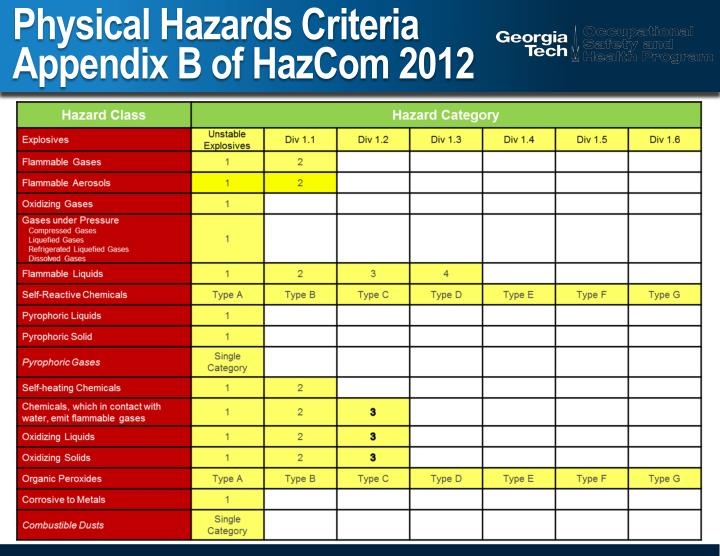 physical hazards Protecting faculty, staff, and students from occupational physical hazards caused by exposure having direct physical contact with hot objects engaging in strenuous physical activities in hot environments.