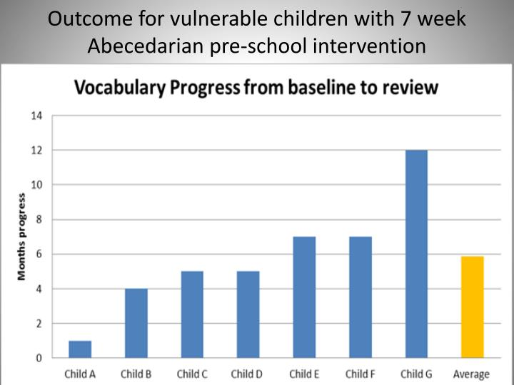 Outcome for vulnerable children with 7 week Abecedarian pre-school intervention