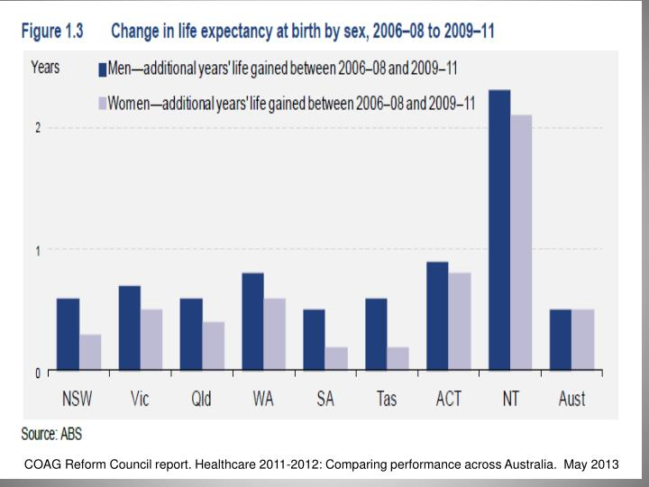 COAG Reform Council report. Healthcare 2011-2012: Comparing performance across Australia.  May 2013
