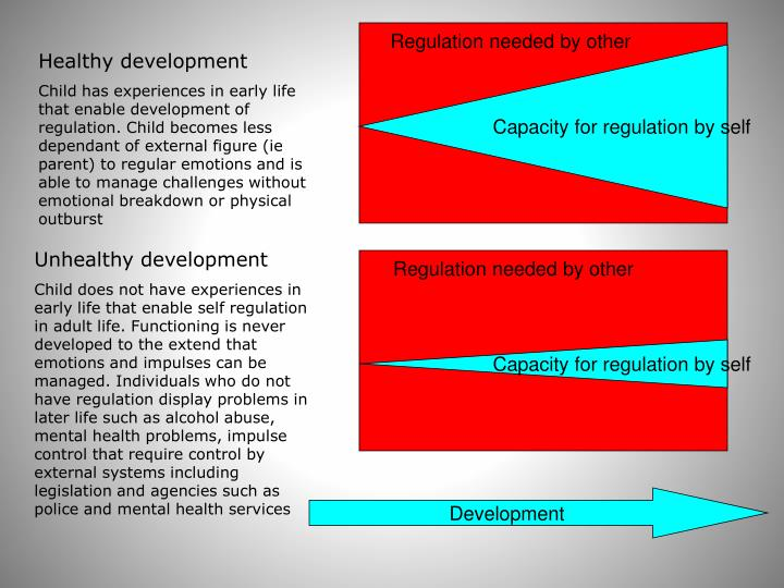Capacity for regulation by self