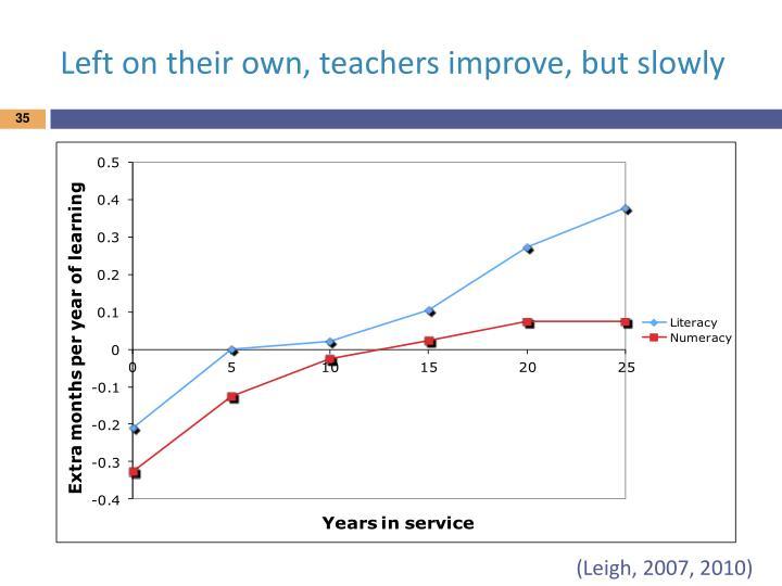 Left on their own, teachers improve, but slowly