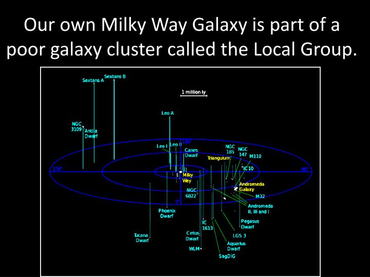 Our own Milky Way Galaxy is part of a poor galaxy cluster called the Local Group.