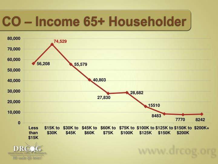 CO – Income 65+ Householder