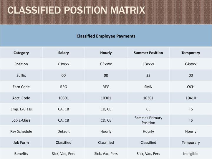 Classified position matrix