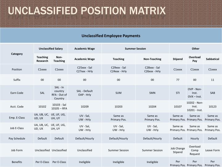 Unclassified position Matrix