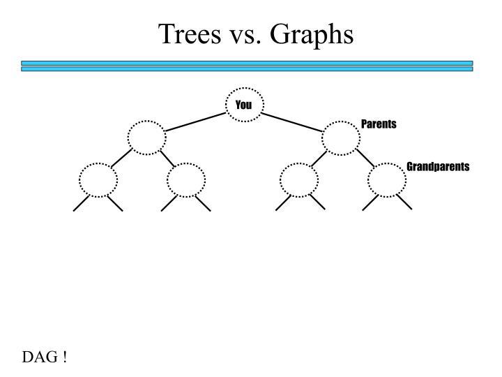 Trees vs. Graphs