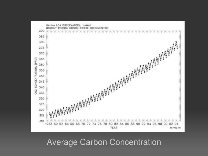 Average Carbon Concentration