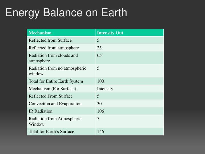 Energy Balance on Earth