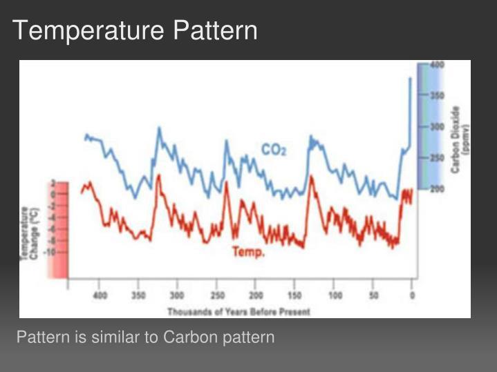 Temperature Pattern
