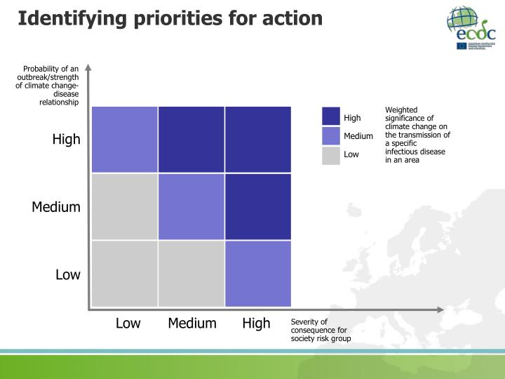 Identifying priorities for action