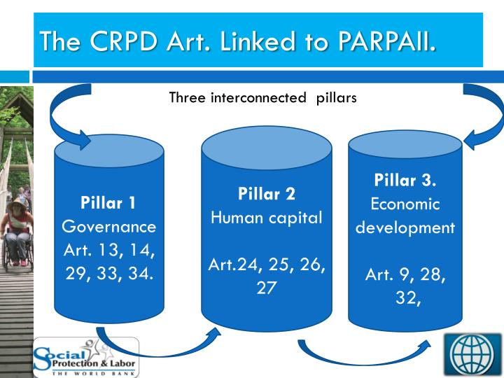 The CRPD Art. Linked to PARPAII.