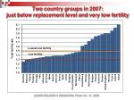 two country groups in 2007 just below replacement level and very low fertility