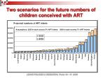 two scenarios for the future numbers of children conceived with art