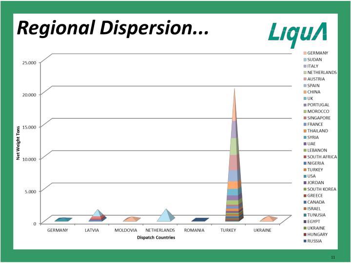 Regional Dispersion...