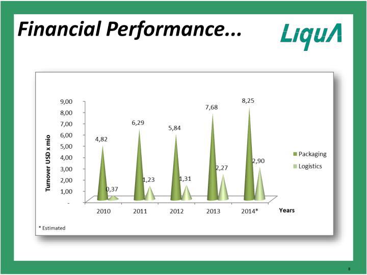 Financial Performance...