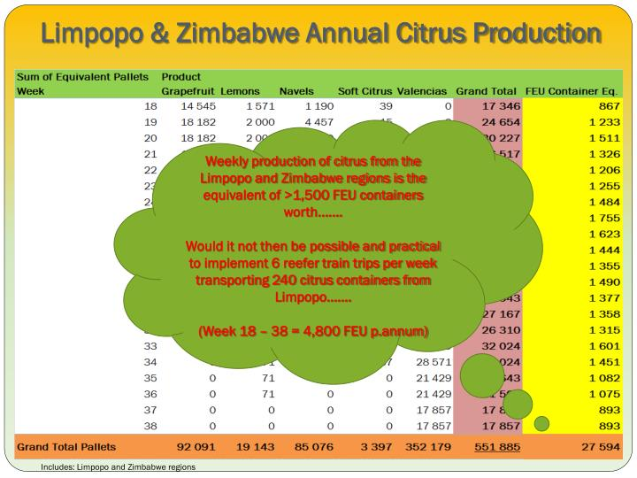Limpopo & Zimbabwe Annual Citrus Production
