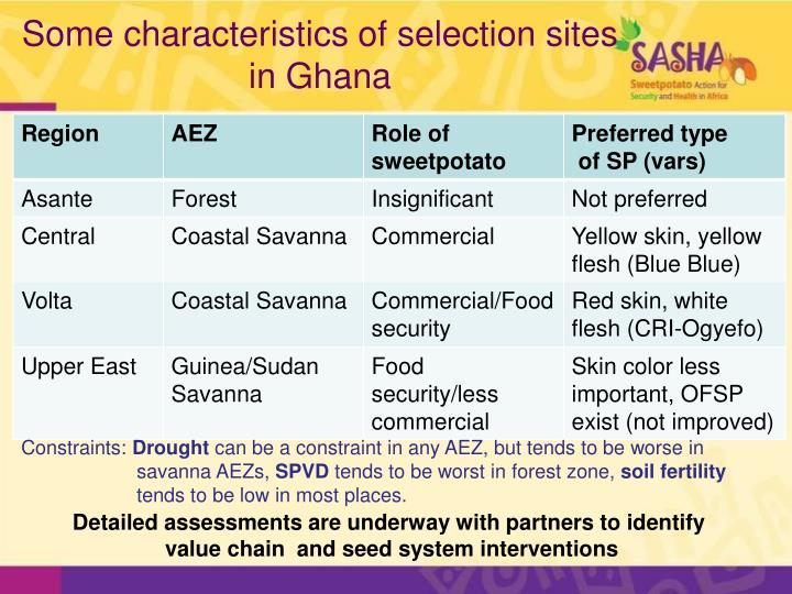 Some characteristics of selection sites
