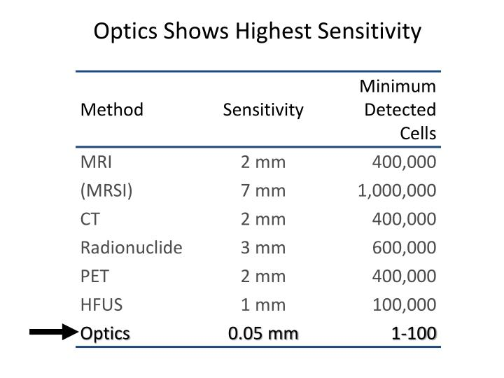 Optics Shows Highest Sensitivity