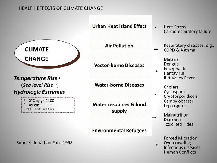 HEALTH EFFECTS OF CLIMATE CHANGE
