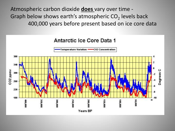 Atmospheric carbon dioxide