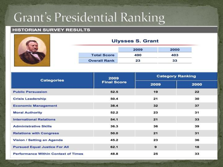 Grant's Presidential Ranking