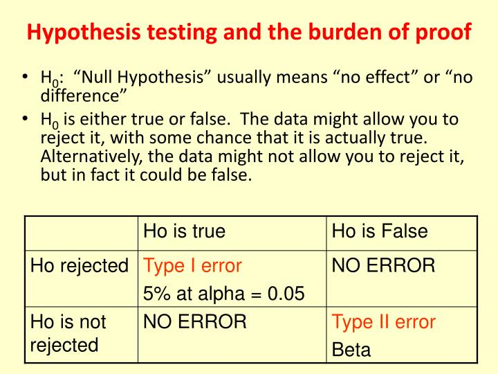 statistics and hypothesis testing powerpoint presentation Statistical hypothesis testing data alone is not interesting it is the interpretation of the data that we are really interested in in statistics, when we wish to start asking questions about the data and interpret the results, we use statistical methods that provide a confidence or likelihood about the answers.
