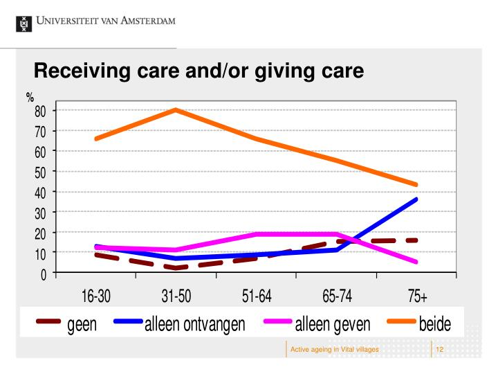 Receiving care and/or giving care
