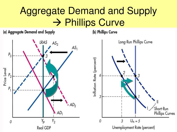supply and demand and aggregate supply curve The aggregate supply curve the aggregate supply curve shows the relationship between a nation's overall price level, and the quantity of goods and find out how the laws of supply and demand function for goods and services that are considered highly inelastic, including goods not yet discovered.