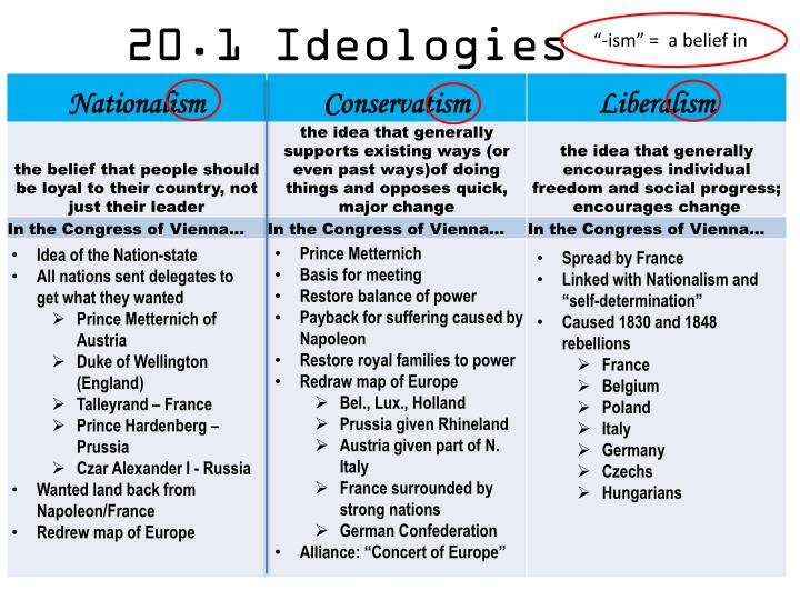 20 1 ideologies
