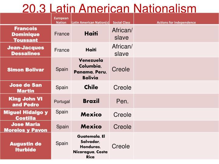 20.3 Latin American Nationalism