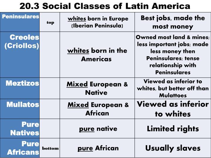 20.3 Social Classes of Latin America