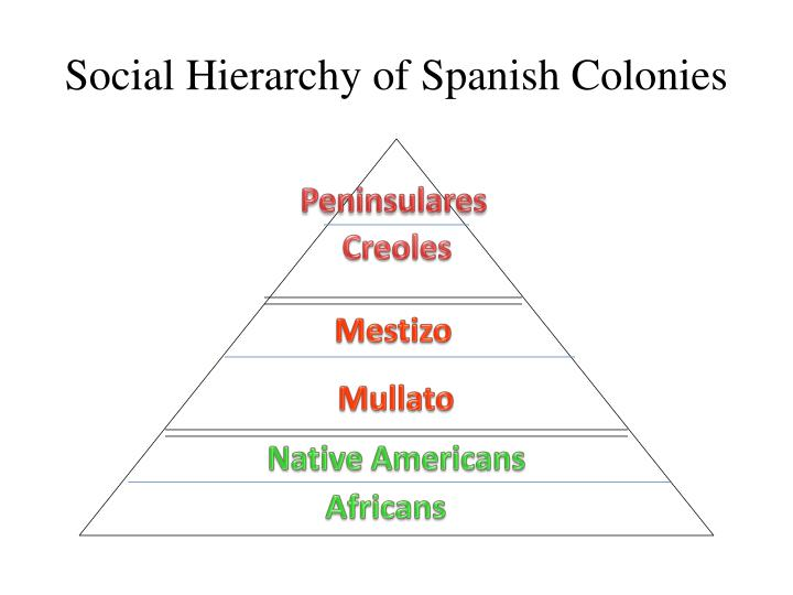 Social Hierarchy of Spanish Colonies