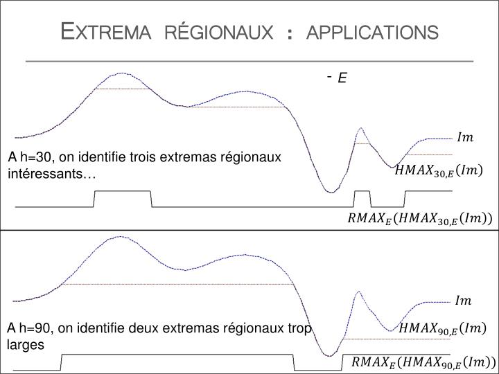 Extrema régionaux : applications
