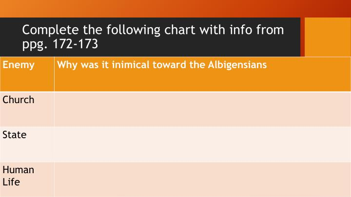Complete the following chart with info from