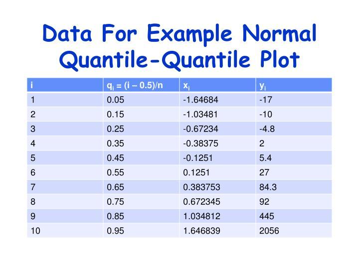 Data For Example Normal Quantile-Quantile Plot