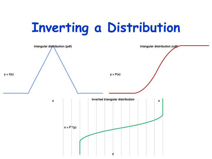 Inverting a Distribution