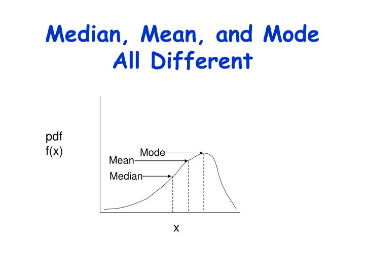 Median, Mean, and Mode