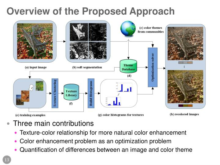 Overview of the Proposed Approach
