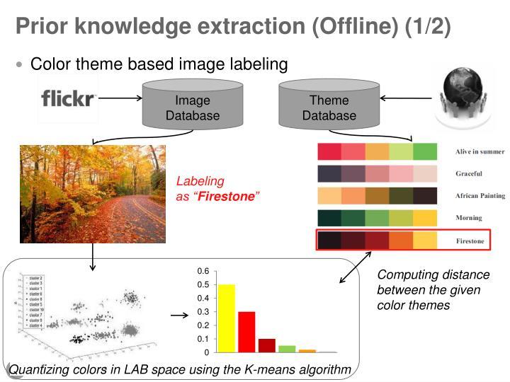 Prior knowledge extraction (Offline) (1/2)