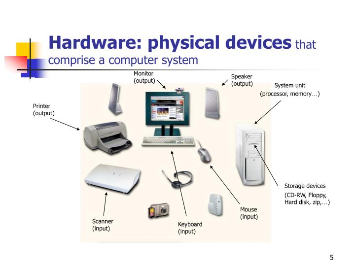 Hardware: physical devices