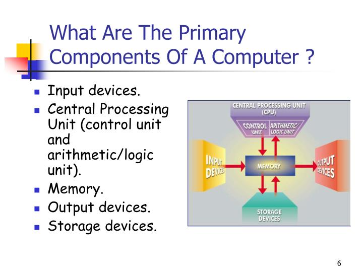 What Are The Primary Components Of A Computer ?