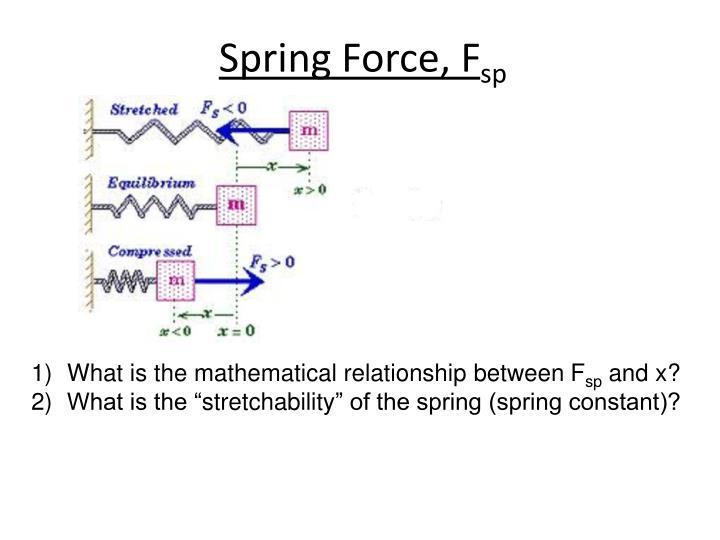 Spring Force,