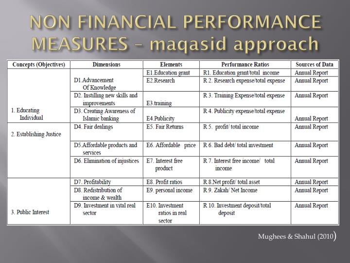 NON FINANCIAL PERFORMANCE MEASURES –