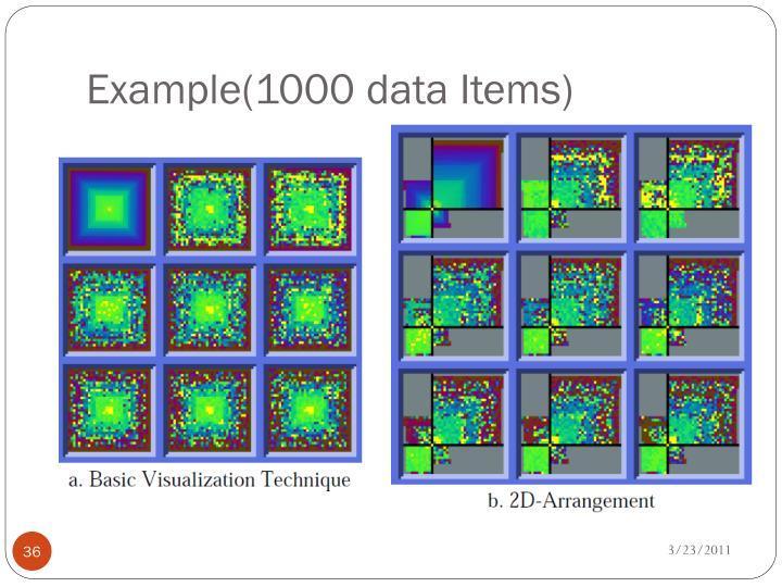Example(1000 data Items)