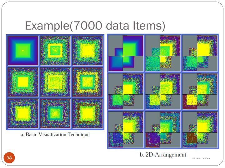 Example(7000 data Items)